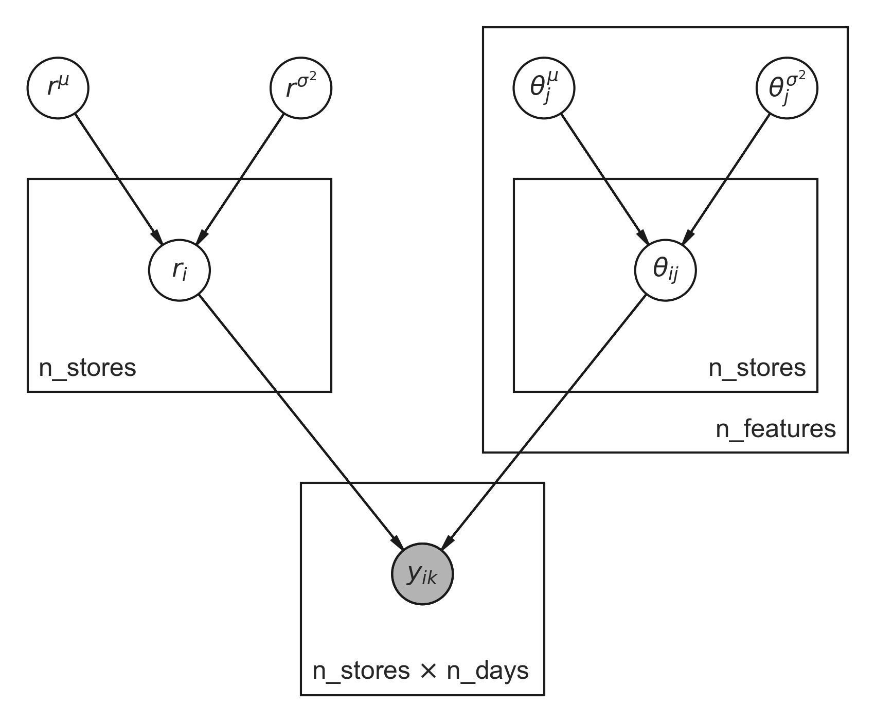 centered hierarchical model
