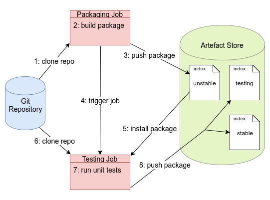 Building and publishing a package