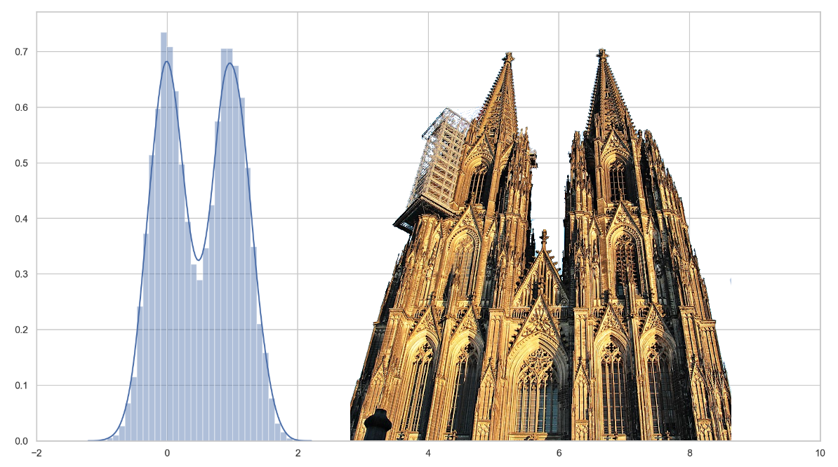 Depiction of a bimodal distribution resembling the cathedral of Cologne.