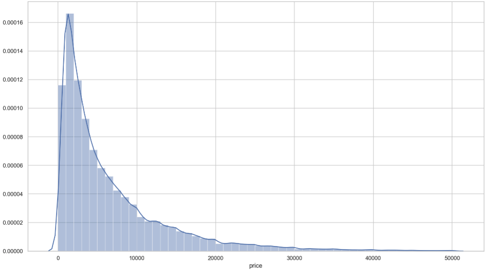 Depiction of the distribution plot of the price variable