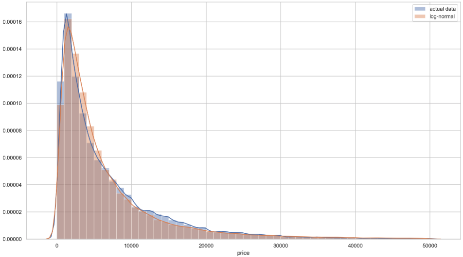 depiction of a log-normal distribution fitted to the distribution of prices