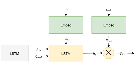 Multiplicative LSTM for sequence-based Recommenders - Florian Wilhelm